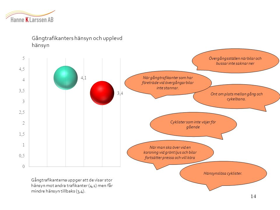 14 Gångtrafikanters hänsyn och upplevd hänsyn Gångtrafikanterna uppger att de visar stor hänsyn mot andra trafikanter (4,1) men får mindre hänsyn tillbaks (3,4).