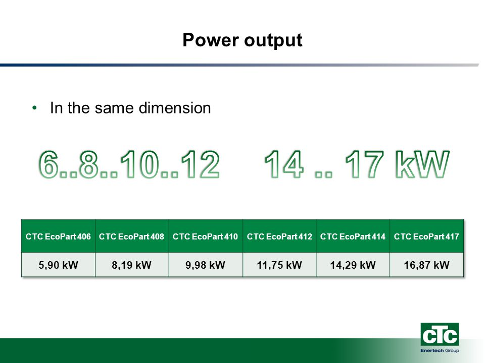 Power output In the same dimension
