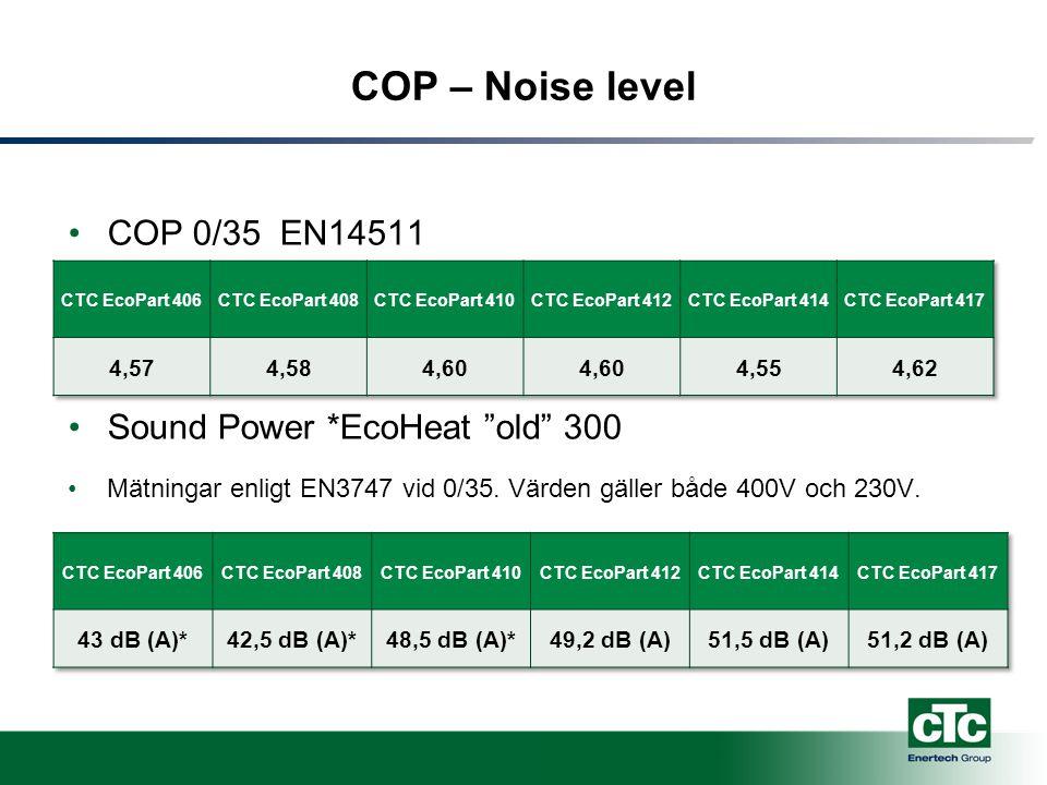 Noise level Compressor cover New quality insulation