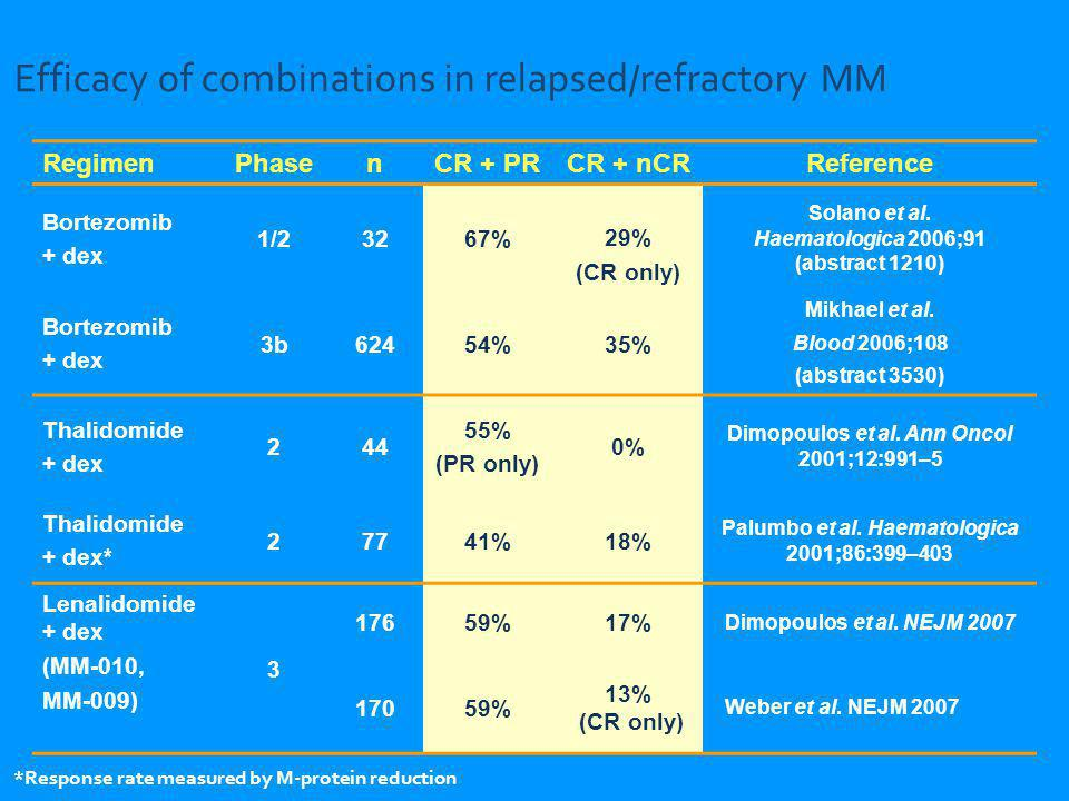 Efficacy of combinations in relapsed/refractory MM RegimenPhasenCR + PRCR + nCRReference Bortezomib + dex 1/23267%29% (CR only) Solano et al. Haematol