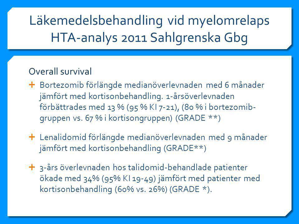 Läkemedelsbehandling vid myelomrelaps HTA-analys 2011 Sahlgrenska Gbg  Bortezomib förlängde medianöverlevnaden med 6 månader jämfört med kortisonbehandling.