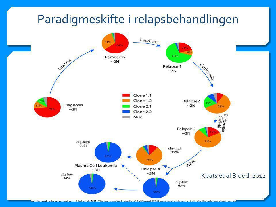 Paradigmeskifte i relapsbehandlingen Keats et al Blood, 2012