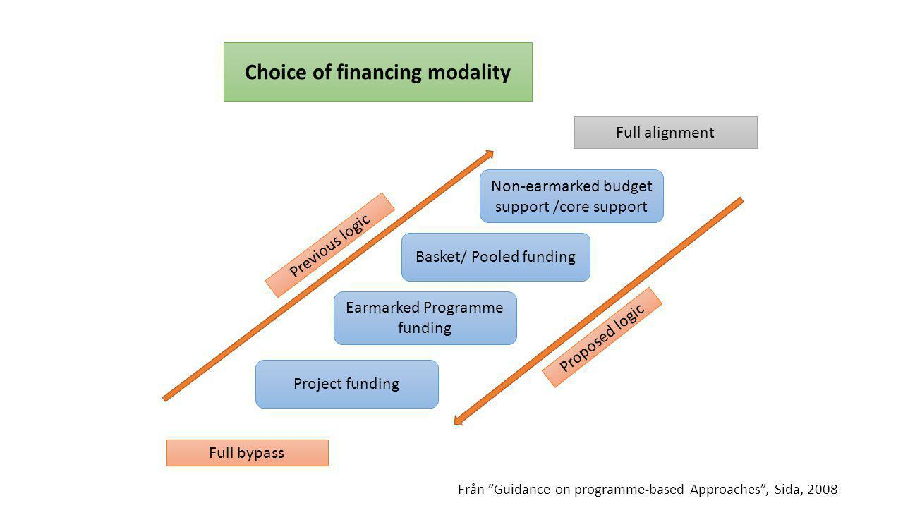 Choice of financing modality Non-earmarked budget support /core support Basket/ Pooled funding Project funding Full bypass Full alignment Previous log