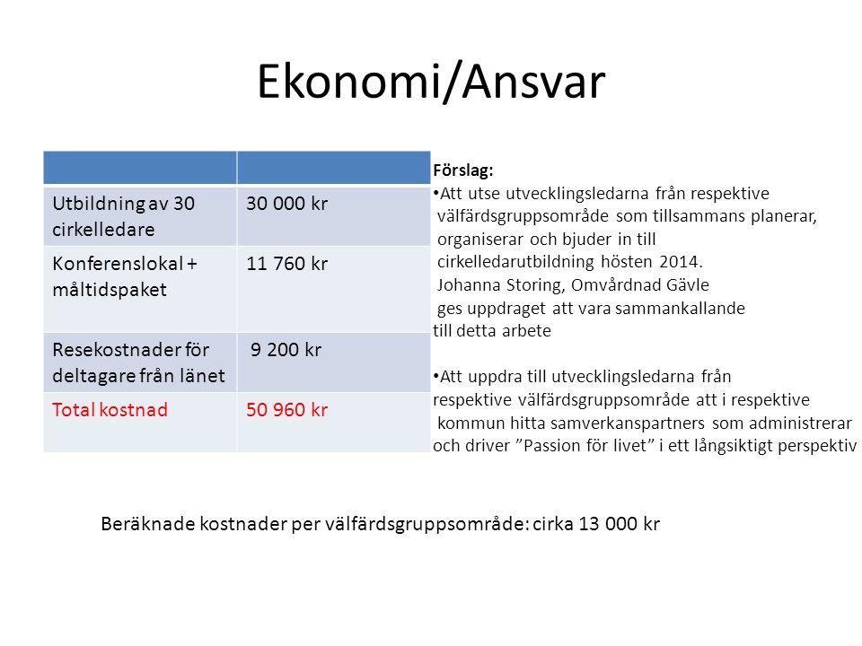 Ekonomi/Ansvar Utbildning av 30 cirkelledare 30 000 kr Konferenslokal + måltidspaket 11 760 kr Resekostnader för deltagare från länet 9 200 kr Total k