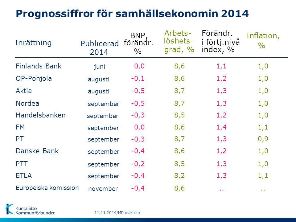 Prognossiffror för samhällsekonomin 2014 Inrättning BNP,Inflation, Arbets-Förändr. 2014 förändr. löshets- i förtj.nivå % % grad, %index, % september 0