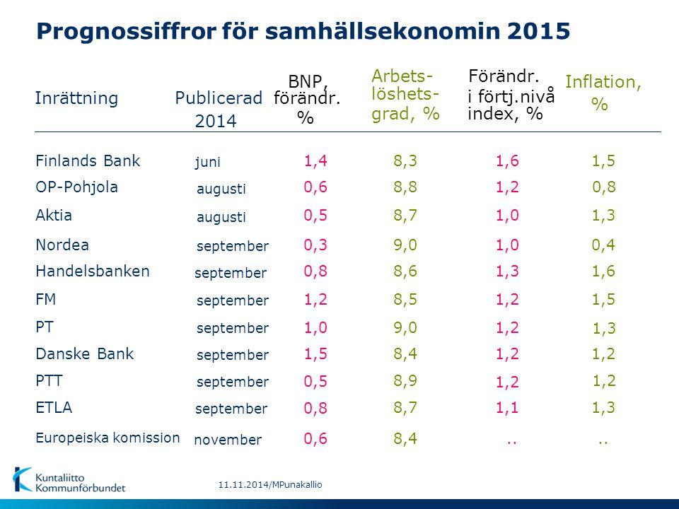 Prognossiffror för samhällsekonomin 2015 Inrättning BNP,Inflation, Arbets- Förändr. Publiceradförändr. löshets- i förtj.nivå % % grad, %index, % septe