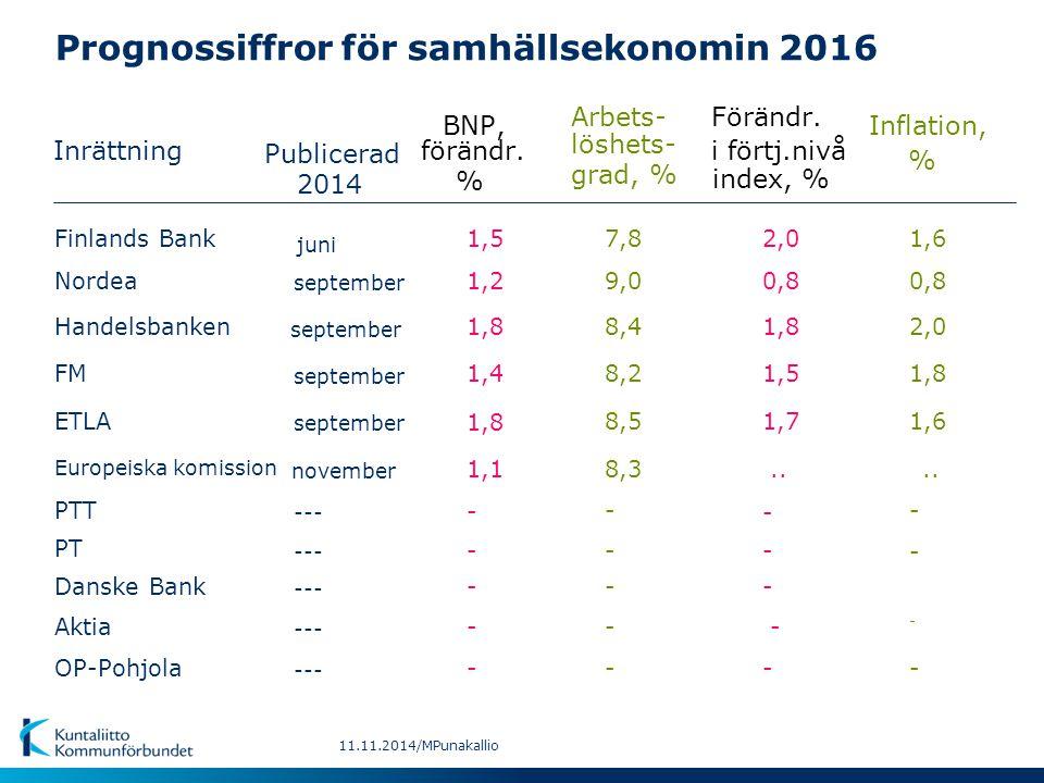 Prognossiffror för samhällsekonomin 2016 Inrättning BNP,Inflation, Arbets-Förändr. Publicerad förändr. löshets- i förtj.nivå % % grad, % index, % sept