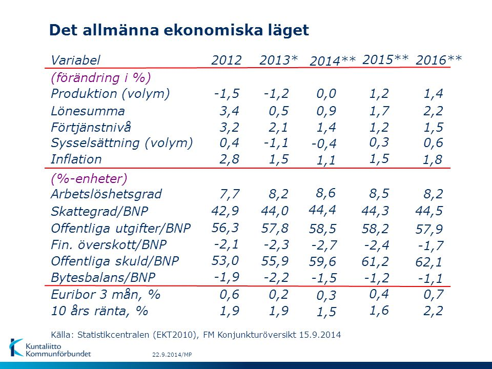 Det allmänna ekonomiska läget 22.9.2014/MP Variabel (förändring i %) Produktion (volym) Lönesumma Förtjänstnivå Sysselsättning (volym) Inflation (%-enheter) Arbetslöshetsgrad Skattegrad/BNP Offentliga utgifter/BNP Offentliga skuld/BNP Euribor 3 mån, % 10 års ränta, % Bytesbalans/BNP Fin.