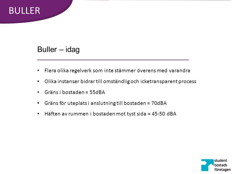BULLER Buller – idag Flera olika regelverk som inte stämmer överens med varandra Olika instanser bidrar till omständlig och icketransparent process Gr