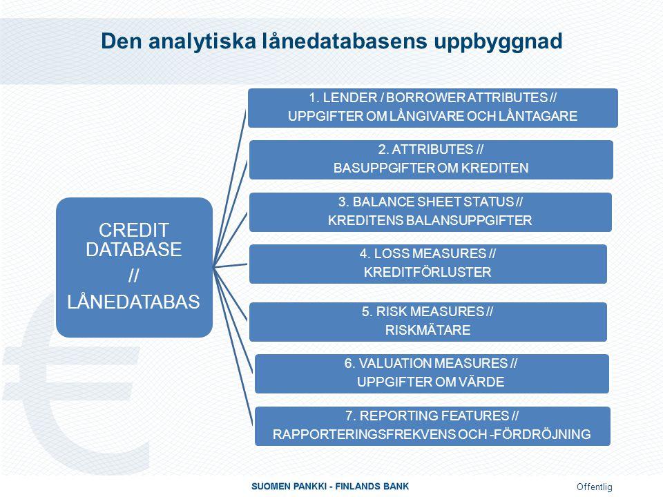 Offentlig Den analytiska lånedatabasens uppbyggnad CREDIT DATABASE // LÅNEDATABAS 1.
