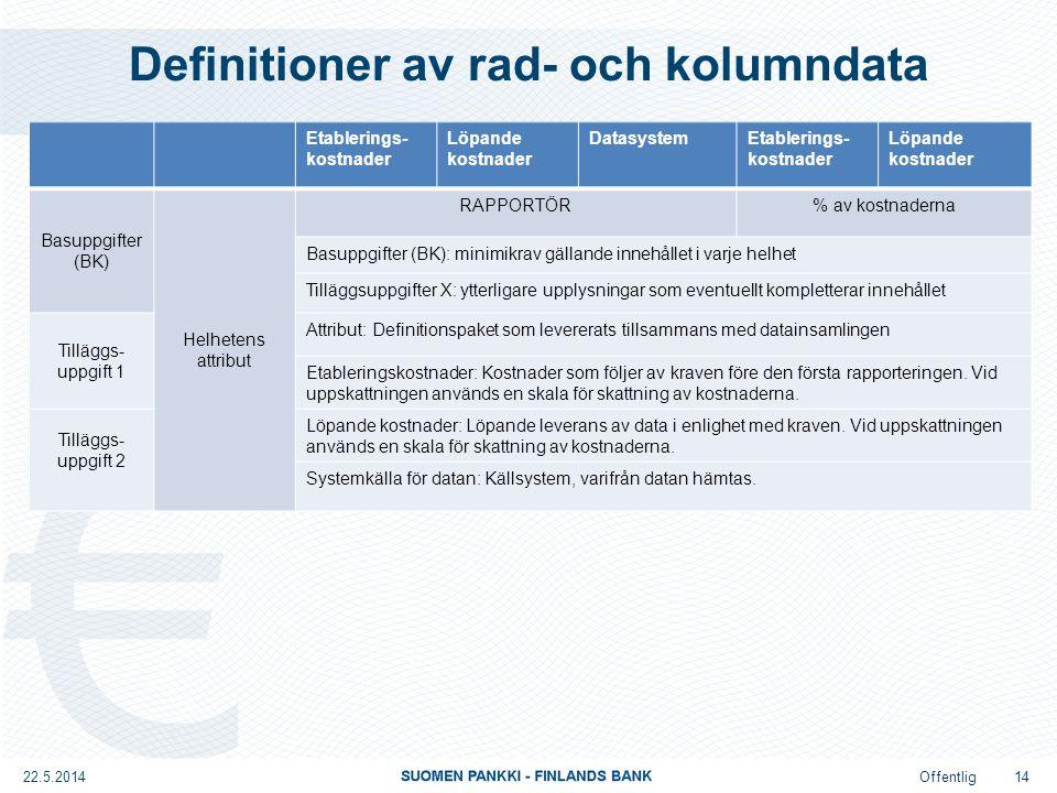 Offentlig Definitioner av rad- och kolumndata 22.5.2014 14 Etablerings- kostnader Löpande kostnader DatasystemEtablerings- kostnader Löpande kostnader Basuppgifter (BK) Helhetens attribut RAPPORTÖR% av kostnaderna Basuppgifter (BK): minimikrav gällande innehållet i varje helhet Tilläggsuppgifter X: ytterligare upplysningar som eventuellt kompletterar innehållet Tilläggs- uppgift 1 Attribut: Definitionspaket som levererats tillsammans med datainsamlingen Etableringskostnader: Kostnader som följer av kraven före den första rapporteringen.