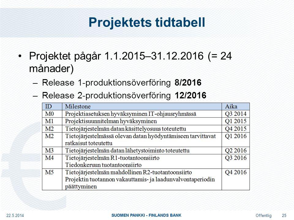Offentlig Projektets tidtabell Projektet pågår 1.1.2015–31.12.2016 (= 24 månader) –Release 1-produktionsöverföring 8/2016 –Release 2-produktionsöverföring 12/2016 22.5.2014 25