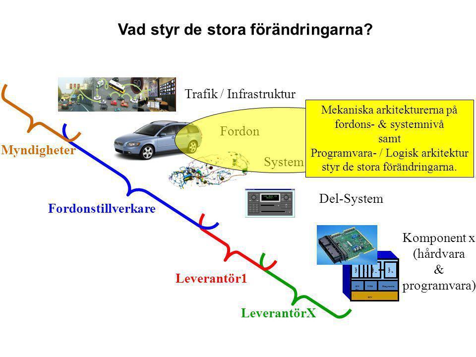 Appl. 1 Appl. 2 Appl. 3 Appl. N HW Node 1 NOSDiagnostic SW DL Trafik / Infrastruktur Fordon Fordonstillverkare Del-System Komponent x (hårdvara & prog