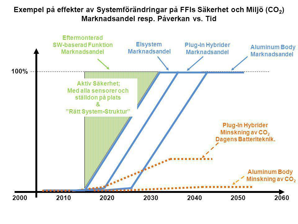 Bakgrund  Högre krav på energieffektivitet och säkerhet  => fler och mer avancerade reglersystem  Hög komplexitet på komplettfordonsnivå  Saknas effektiv struktur och samordning  Långa ledtider, resurskrävande kalibrering