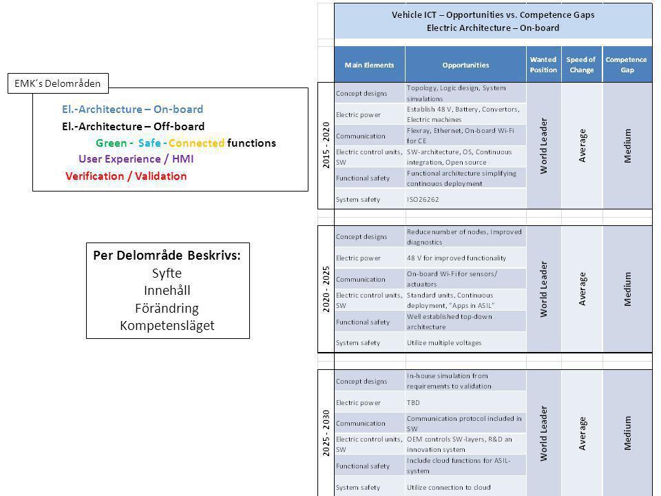 Tillgängliga Medel Inom FFI-EMK – Knappt 70 MSEK/år Inom angränsande FFI-områden med koppling mot FFI-EMK Autonoma Fordon Komplex Reglering BADA – Big Automotive Data and Analyzis