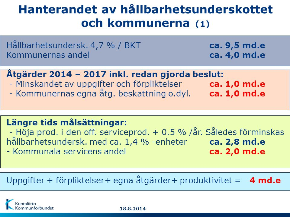 Hanterandet av hållbarhetsunderskottet och kommunerna (1) Hållbarhetsundersk.