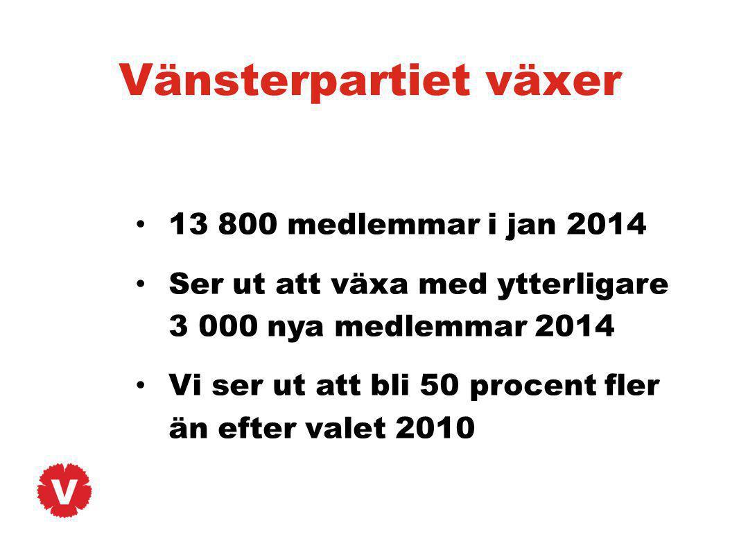 Vänsterpartiet växer 13 800 medlemmar i jan 2014 Ser ut att växa med ytterligare 3 000 nya medlemmar 2014 Vi ser ut att bli 50 procent fler än efter v