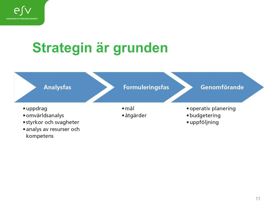 Strategin är grunden Analysfas 11
