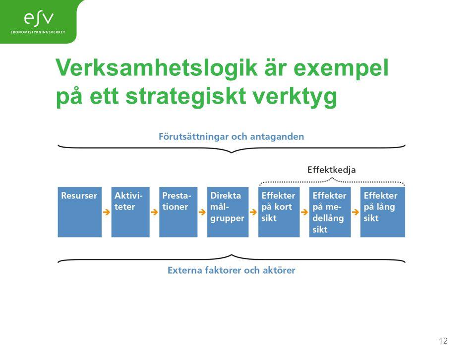 Verksamhetslogik är exempel på ett strategiskt verktyg 12