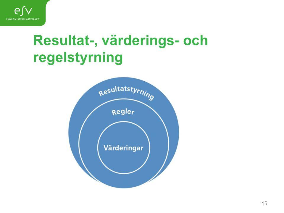 Resultat-, värderings- och regelstyrning 15