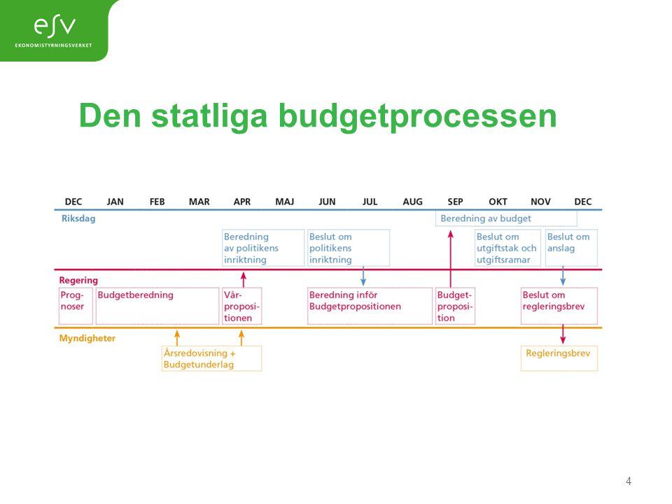 Den statliga budgetprocessen 4