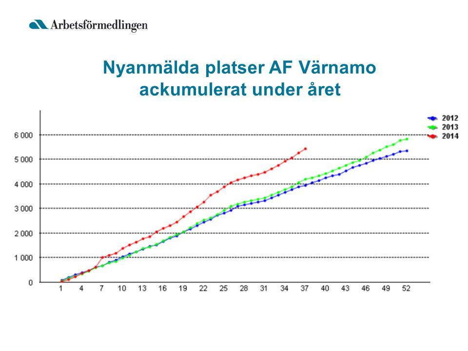 Nyanmälda platser AF Värnamo ackumulerat under året