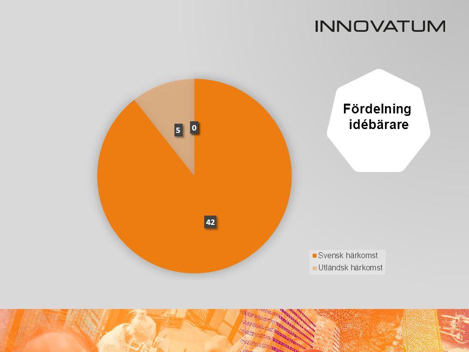 Antal nya IBO* under 2013 * IBO = Incubator Business Object 4