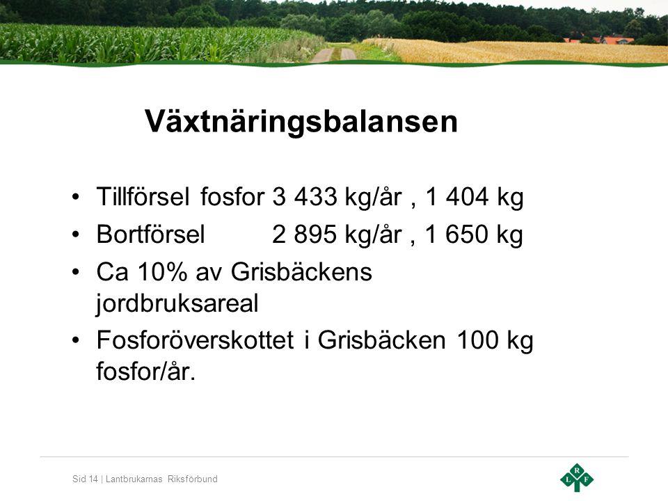 Sid 14 | Lantbrukarnas Riksförbund Växtnäringsbalansen Tillförsel fosfor 3 433 kg/år, 1 404 kg Bortförsel 2 895 kg/år, 1 650 kg Ca 10% av Grisbäckens jordbruksareal Fosforöverskottet i Grisbäcken 100 kg fosfor/år.