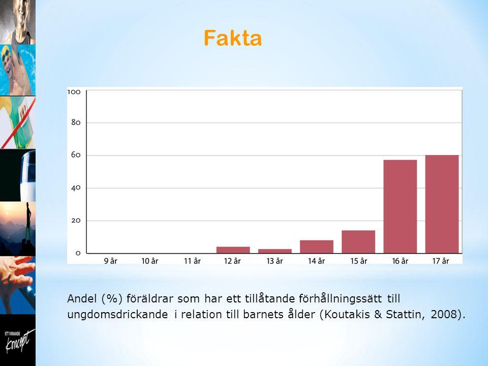 Fakta Andel (%) föräldrar som har ett tillåtande förhållningssätt till ungdomsdrickande i relation till barnets ålder (Koutakis & Stattin, 2008).