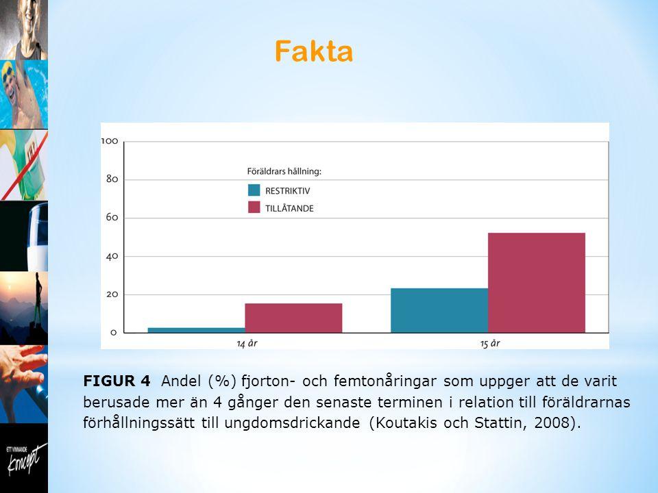 Fakta FIGUR 4 Andel (%) fjorton- och femtonåringar som uppger att de varit berusade mer än 4 gånger den senaste terminen i relation till föräldrarnas förhållningssätt till ungdomsdrickande (Koutakis och Stattin, 2008).