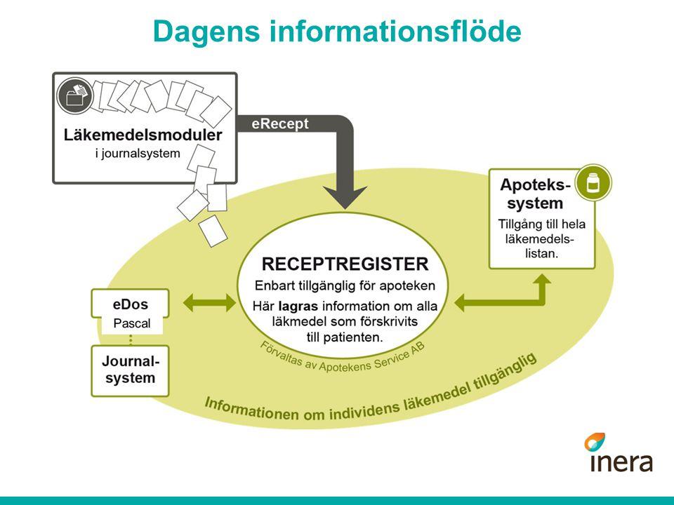 Pascal Dagens informationsflöde