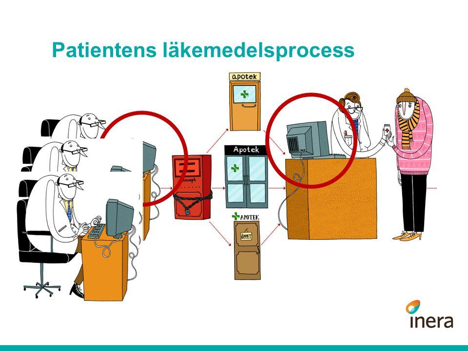 Kristallkula  Förskrivningsrätten fortsatt livslång och kopplad till utbildningsnivå  Majoriteten av ordinationerna skapas i vårdsystemen läkemedelsmoduler  Fler fristående ordinationsappar (för mobilen och plattor)  Staten reglerar informationsflödet  Anpassad lagstiftning för en samlad läkemedelslista (NOD/RR/LF)  Patienten lägger till sina egna ordinationer  Informationen i NOD används för en mängd olika syften: - läkemedelsgenomgång - personliga påminnelser för patienten, omsorgspersonal, anhöriga - ………..
