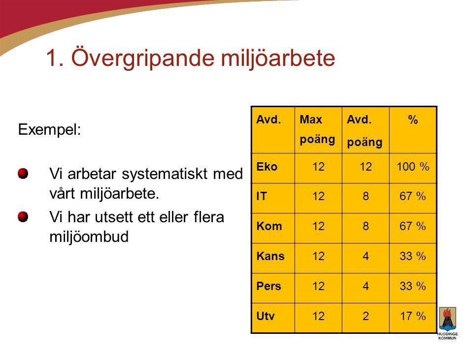 1. Övergripande miljöarbete Avd. Max poäng Avd. poäng % Eko12 100 % IT12867 % Kom12867 % Kans12433 % Pers12433 % Utv12217 % Exempel: Vi arbetar system
