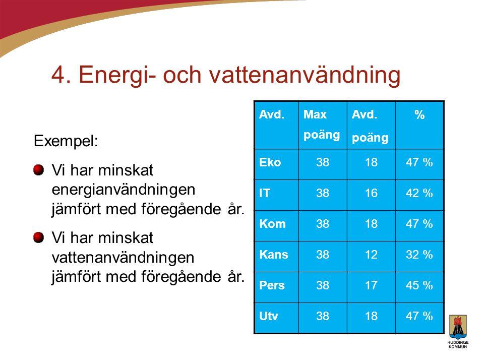 4. Energi- och vattenanvändning Avd. Max poäng Avd. poäng % Eko381847 % IT381642 % Kom381847 % Kans381232 % Pers381745 % Utv381847 % Exempel: Vi har m
