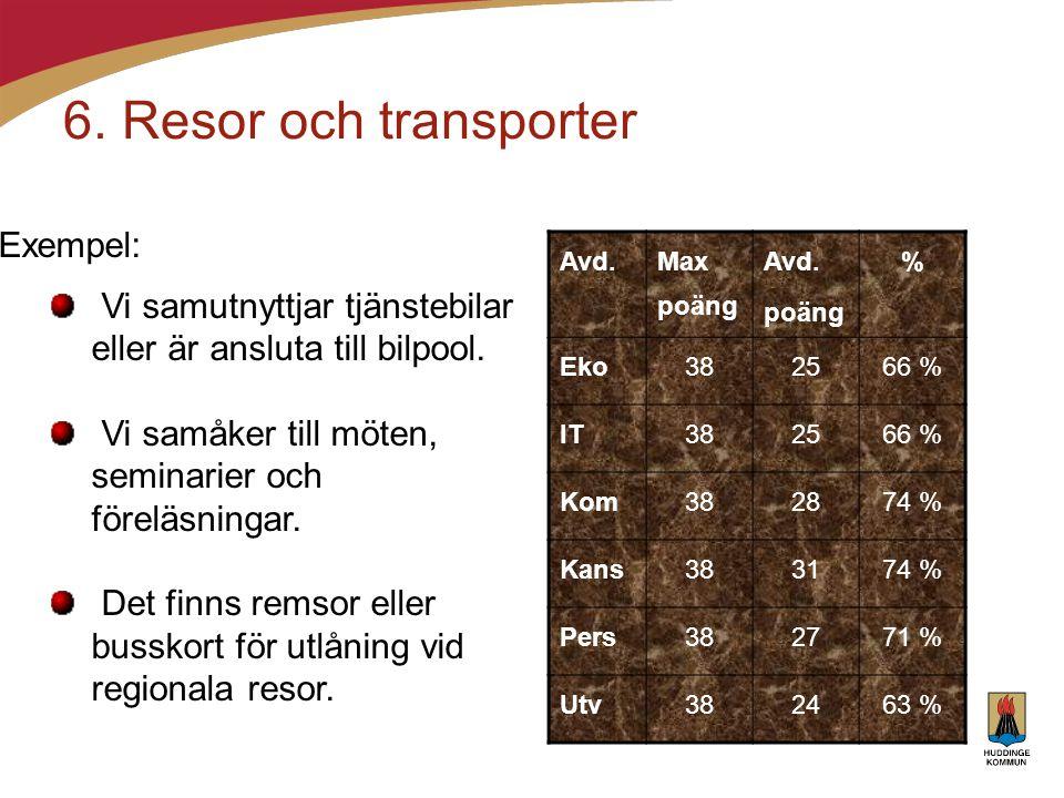 6. Resor och transporter Avd. Max poäng Avd. poäng % Eko382566 % IT382566 % Kom382874 % Kans383174 % Pers382771 % Utv382463 % Exempel: Vi samutnyttjar