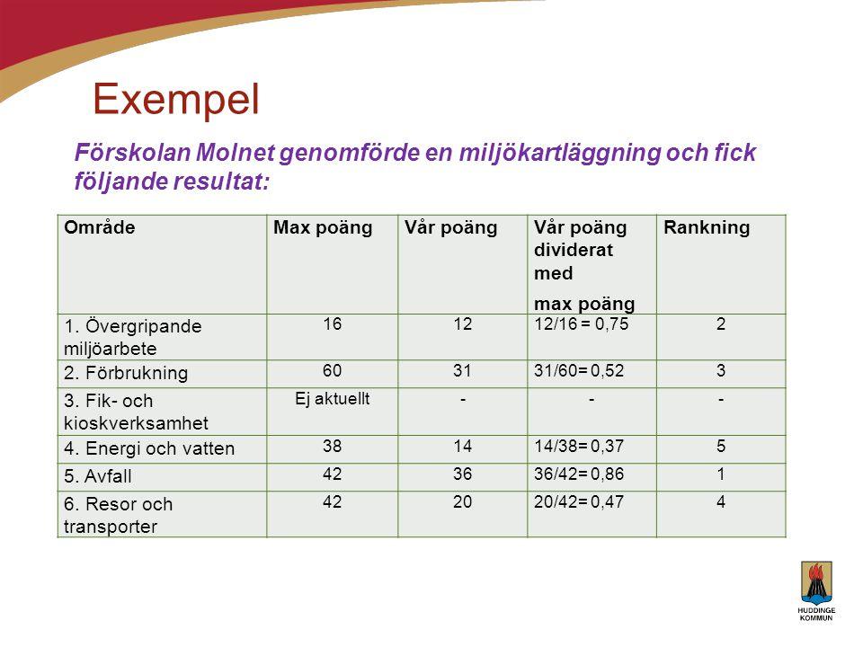 Exempel OmrådeMax poängVår poängVår poäng dividerat med max poäng Rankning 1. Övergripande miljöarbete 161212/16 = 0,752 2. Förbrukning 603131/60= 0,5