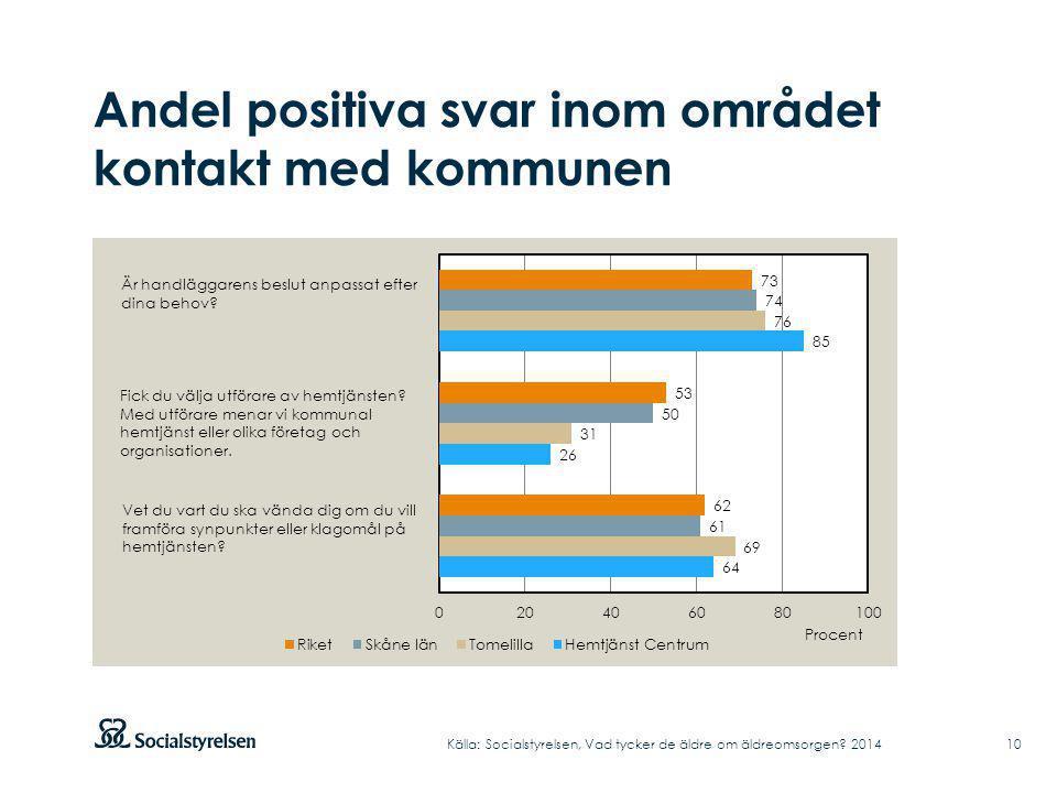 Andel positiva svar inom området kontakt med kommunen Källa: Socialstyrelsen, Vad tycker de äldre om äldreomsorgen.