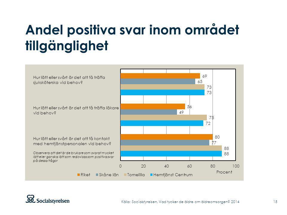 Andel positiva svar inom området tillgänglighet Källa: Socialstyrelsen, Vad tycker de äldre om äldreomsorgen.
