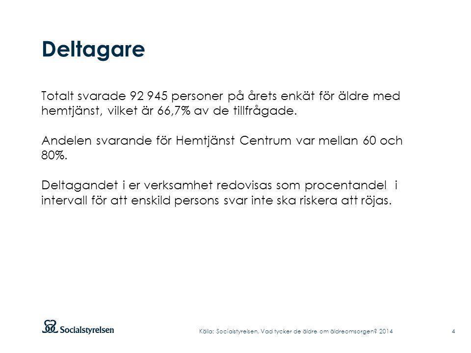 Deltagare Totalt svarade 92 945 personer på årets enkät för äldre med hemtjänst, vilket är 66,7% av de tillfrågade.