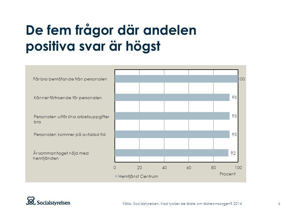 De fem frågor där andelen positiva svar är högst Källa: Socialstyrelsen, Vad tycker de äldre om äldreomsorgen.