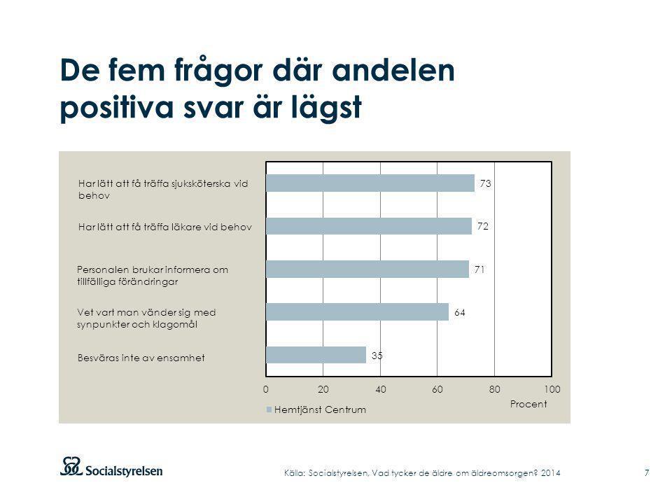 De fem frågor där andelen positiva svar är lägst Källa: Socialstyrelsen, Vad tycker de äldre om äldreomsorgen.