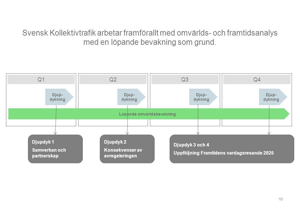 Svensk Kollektivtrafik arbetar framförallt med omvärlds- och framtidsanalys med en löpande bevakning som grund. 10 Djup- dykning Q1Q2Q3Q4 Löpande omvä