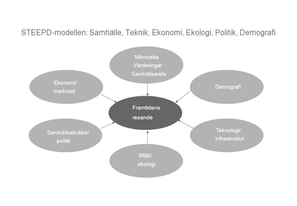 STEEPD-modellen: Samhälle, Teknik, Ekonomi, Ekologi, Politik, Demografi Ekonomi/ marknad Teknologi/ infrastruktur Människa Värderingar Samhällsanda Sa