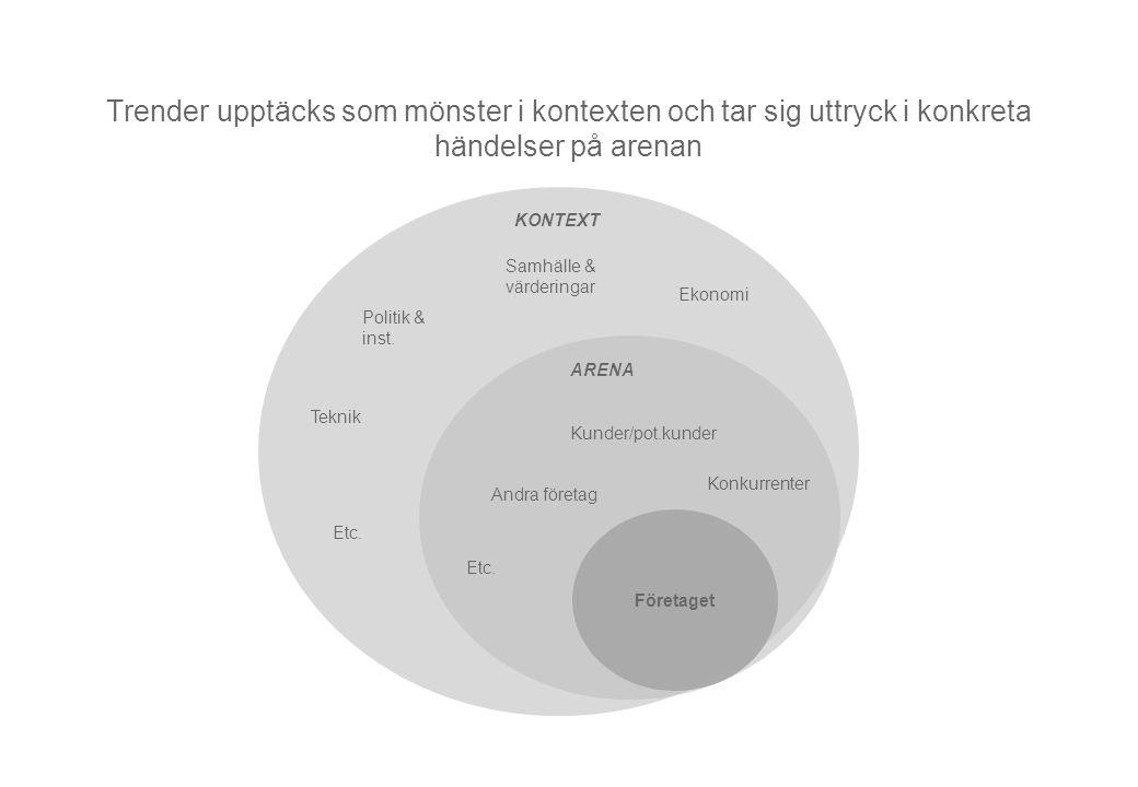 Andra företag KONTEXT Politik & inst. Samhälle & värderingar Teknik Ekonomi Etc. ARENA Kunder/pot.kunder Konkurrenter Etc. Företaget Trender upptäcks