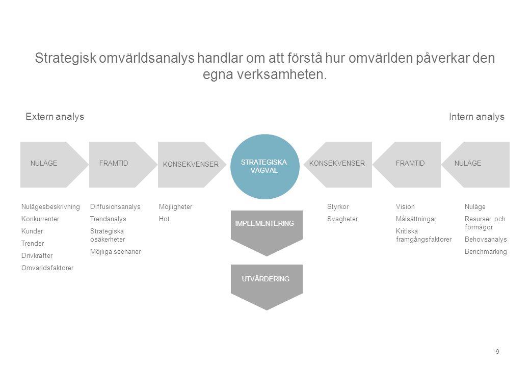 Strategisk omvärldsanalys handlar om att förstå hur omvärlden påverkar den egna verksamheten. 9 Extern analysIntern analys Nulägesbeskrivning Konkurre