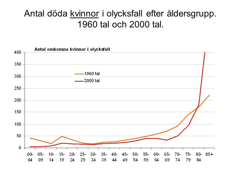 Antal döda kvinnor i olycksfall efter åldersgrupp. 1960 tal och 2000 tal.