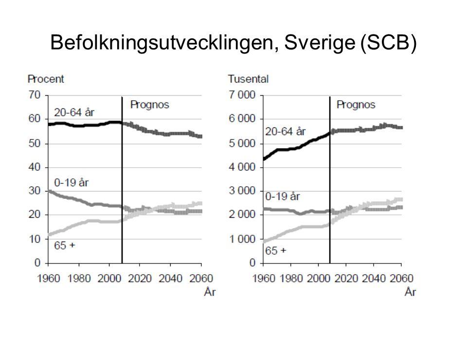 Befolkningsutvecklingen, Sverige (SCB)