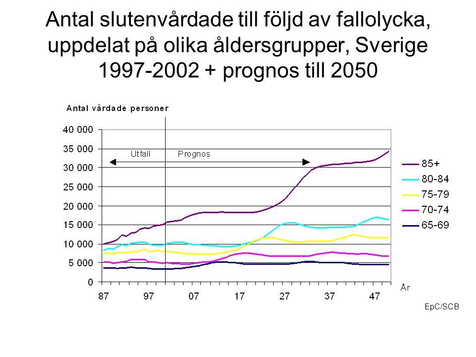 Antal slutenvårdade till följd av fallolycka, uppdelat på olika åldersgrupper, Sverige 1997-2002 + prognos till 2050 EpC/SCB