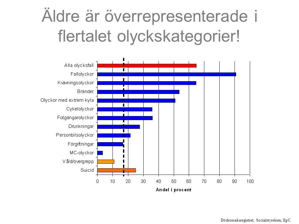 Äldre är överrepresenterade i flertalet olyckskategorier.
