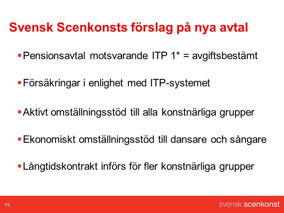 Svensk Scenkonsts förslag på nya avtal  Pensionsavtal motsvarande ITP 1* = avgiftsbestämt  Försäkringar i enlighet med ITP-systemet  Aktivt omställningsstöd till alla konstnärliga grupper  Ekonomiskt omställningsstöd till dansare och sångare  Långtidskontrakt införs för fler konstnärliga grupper 15
